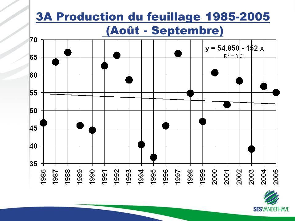 3A Production du feuillage 1985-2005 (Août - Septembre)
