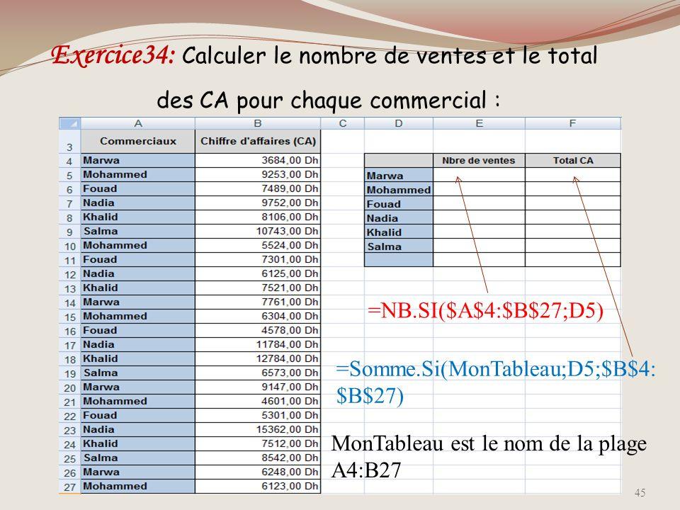 Exercice34: Calculer le nombre de ventes et le total des CA pour chaque commercial :