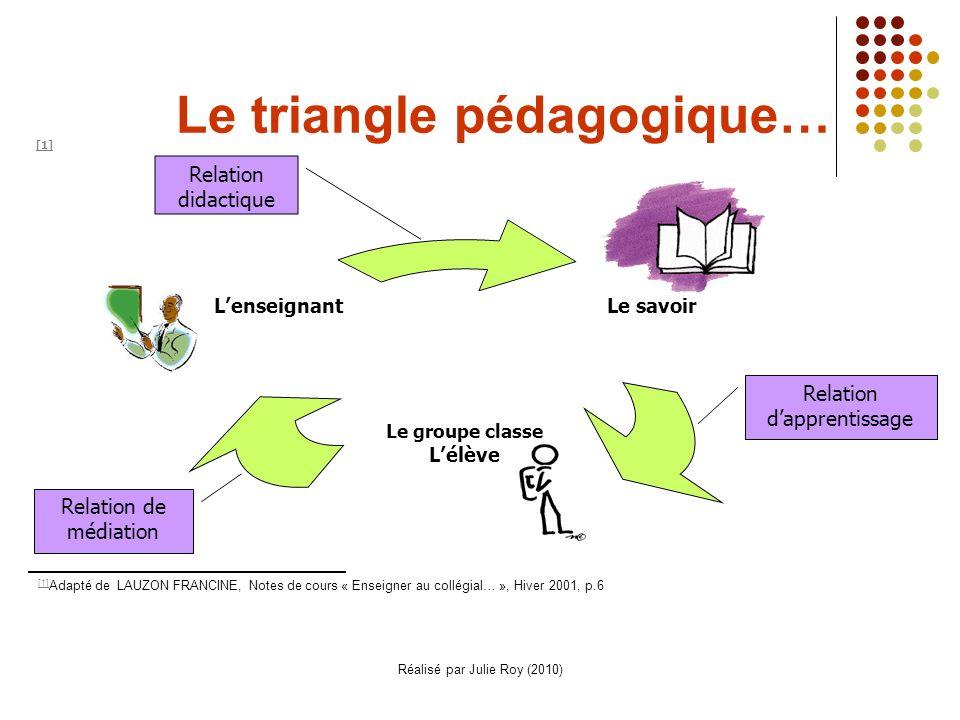 Le triangle pédagogique…