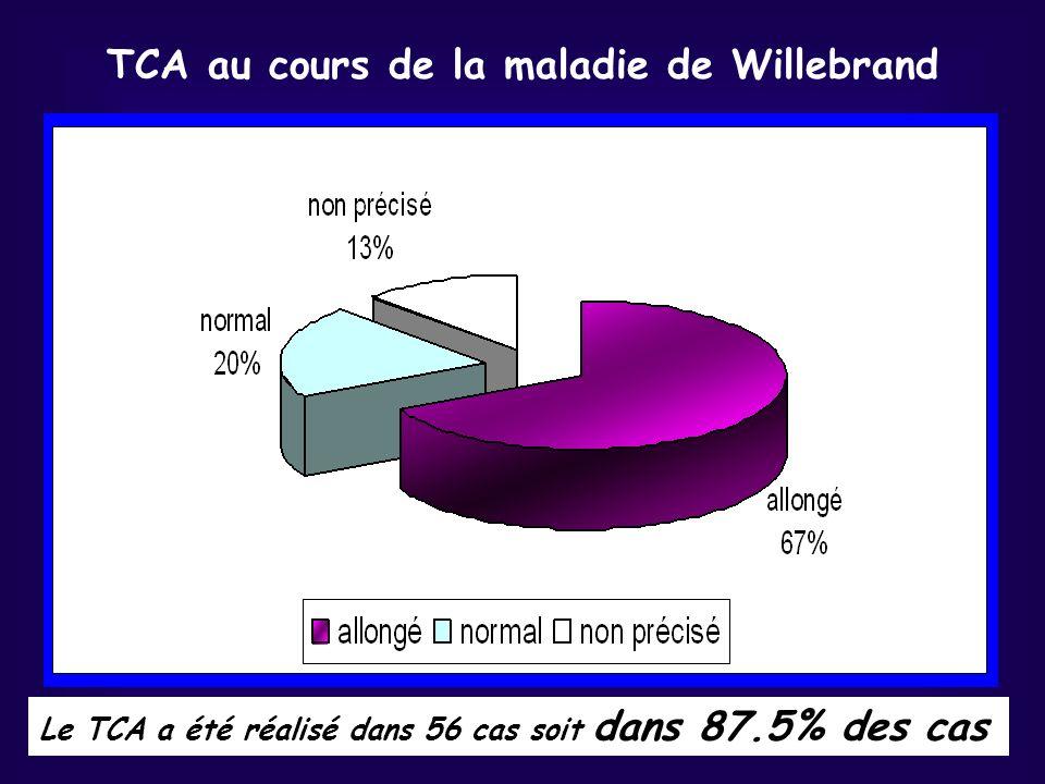TCA au cours de la maladie de Willebrand