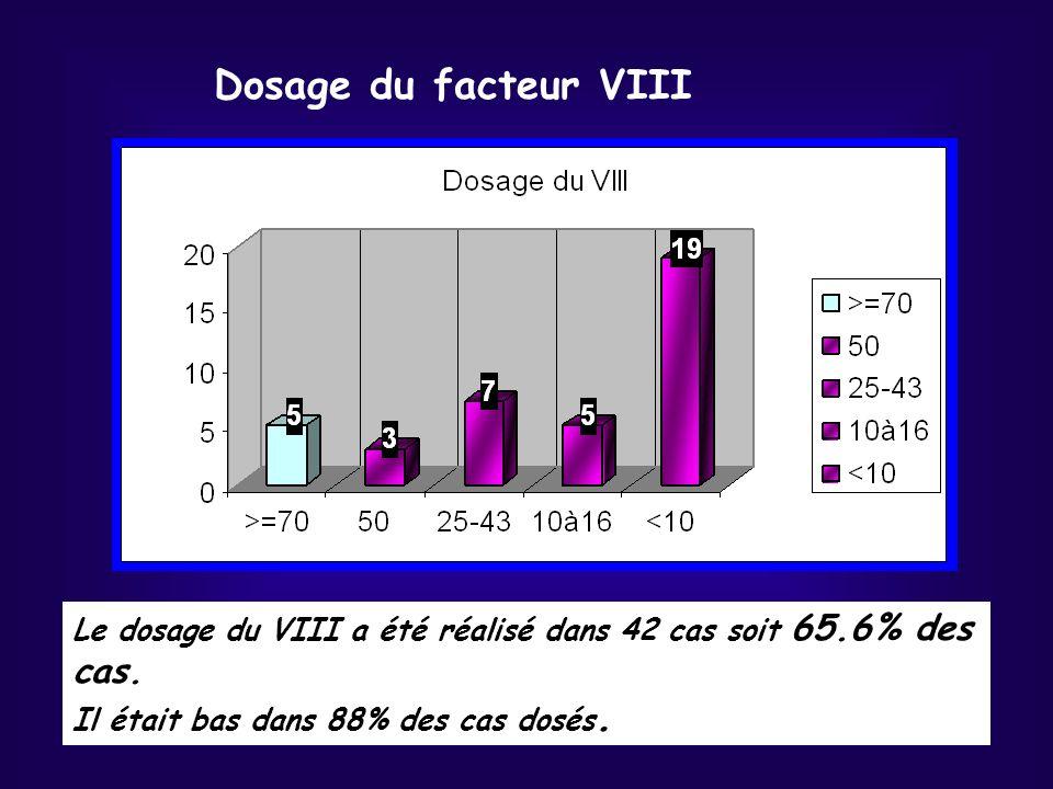 Dosage du facteur VIII Le dosage du VIII a été réalisé dans 42 cas soit 65.6% des cas.