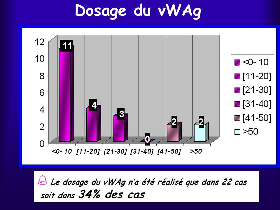 Dosage du vWAg  Le dosage du vWAg n'a été réalisé que dans 22 cas