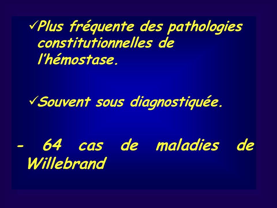 - 64 cas de maladies de Willebrand