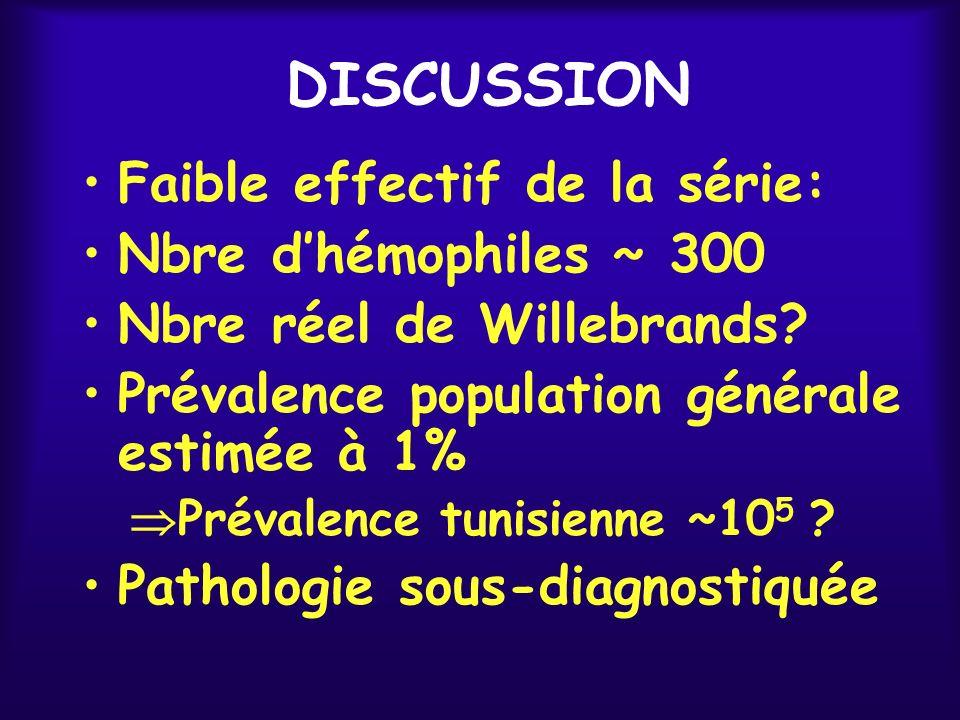 DISCUSSION Faible effectif de la série: Nbre d'hémophiles ~ 300