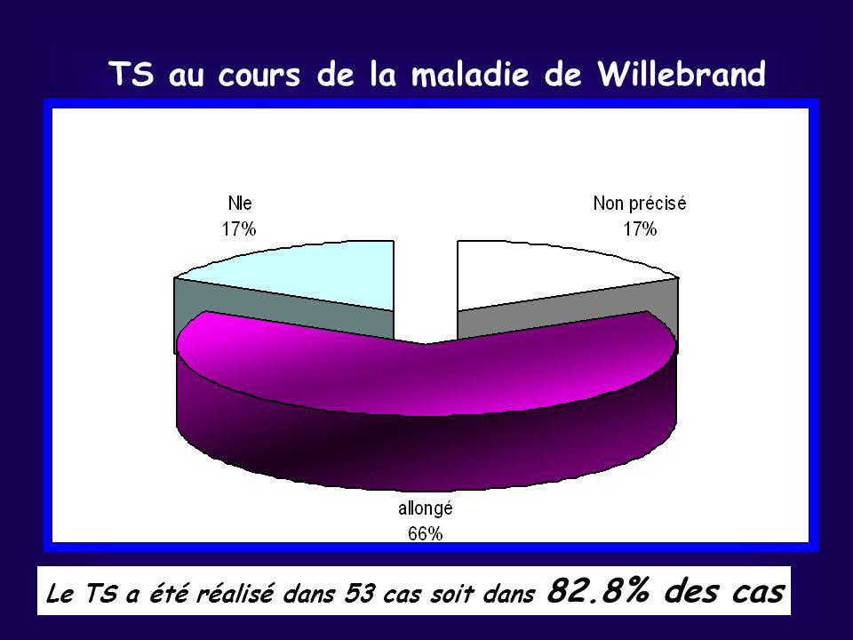 TS au cours de la maladie de Willebrand