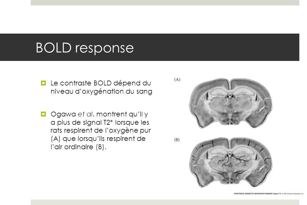 BOLD response Le contraste BOLD dépend du niveau d'oxygénation du sang