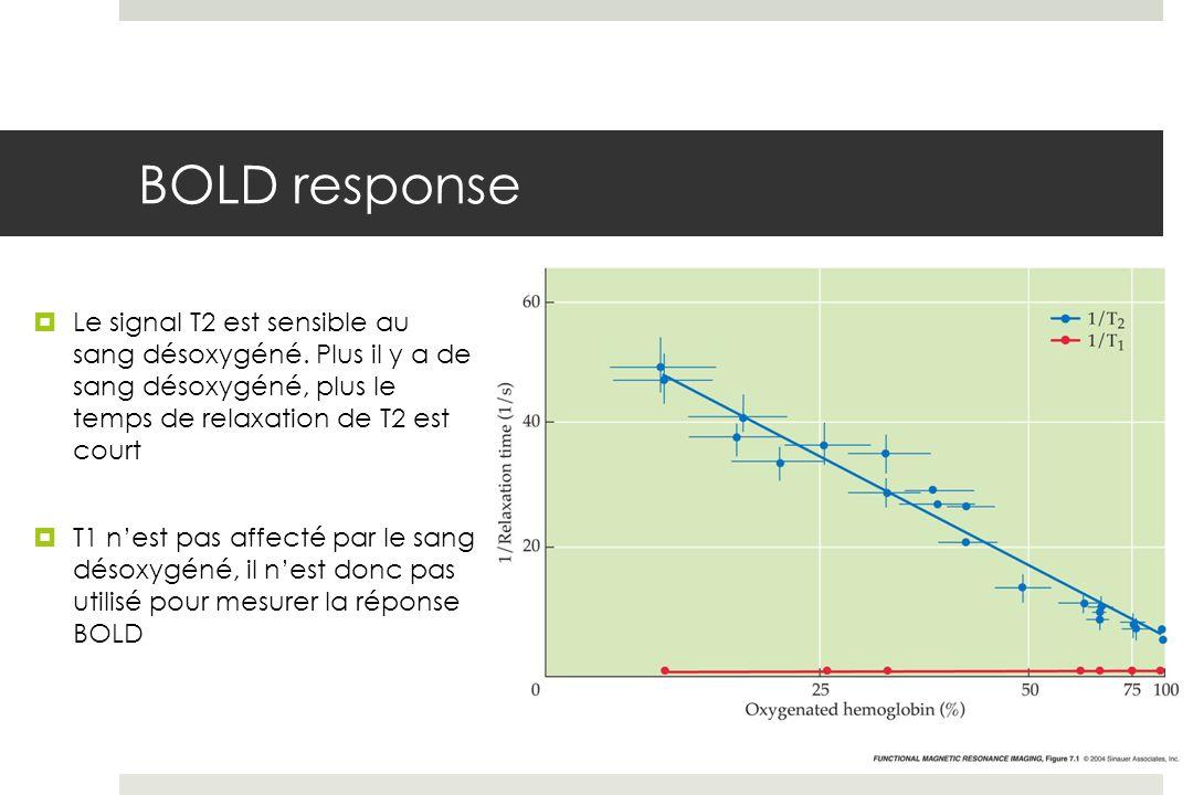 BOLD response Le signal T2 est sensible au sang désoxygéné. Plus il y a de sang désoxygéné, plus le temps de relaxation de T2 est court.