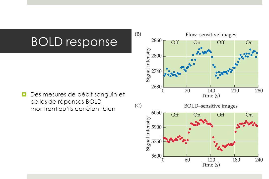 BOLD response Des mesures de débit sanguin et celles de réponses BOLD montrent qu'ils corrèlent bien.