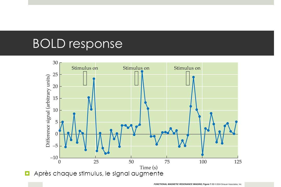 BOLD response Après chaque stimulus, le signal augmente