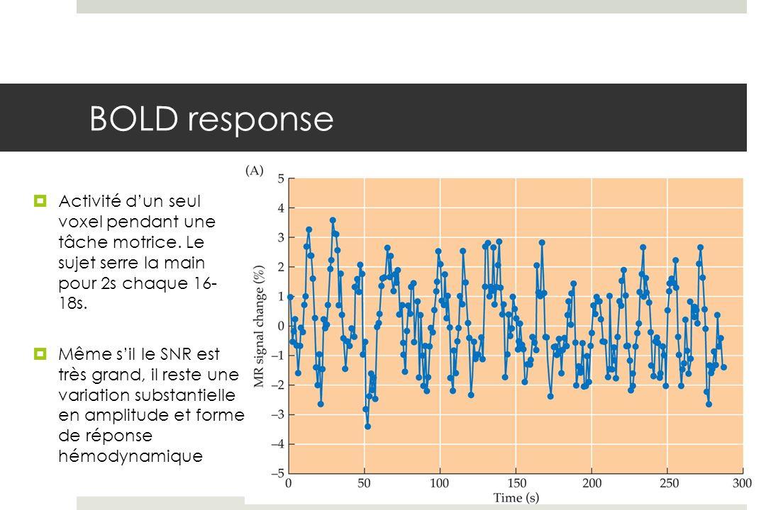 BOLD response Activité d'un seul voxel pendant une tâche motrice. Le sujet serre la main pour 2s chaque 16- 18s.