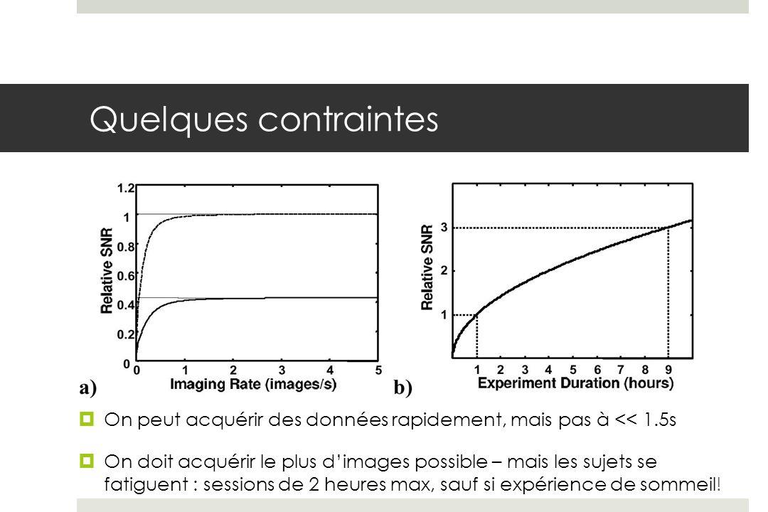 Quelques contraintes On peut acquérir des données rapidement, mais pas à << 1.5s.