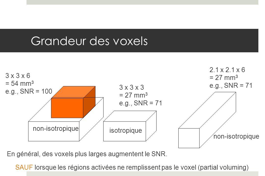 Grandeur des voxels 2.1 x 2.1 x 6 = 27 mm3 3 x 3 x 6 e.g., SNR = 71
