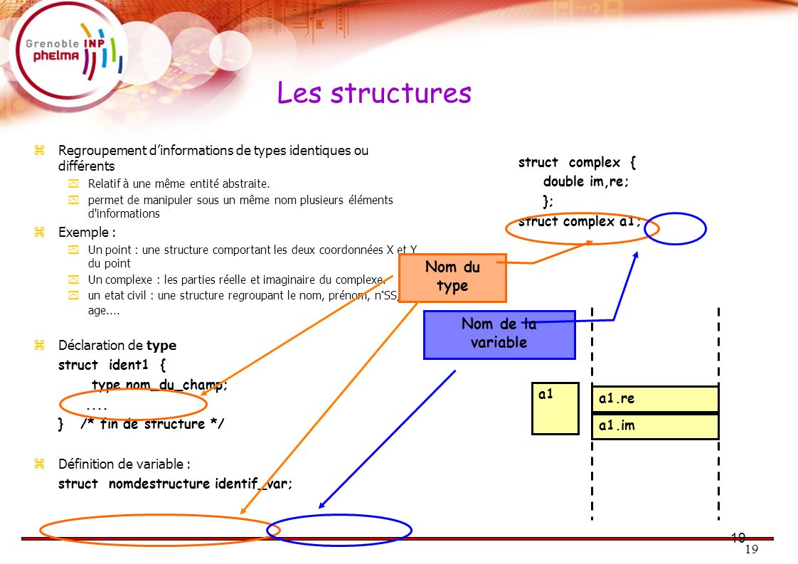 Les structures 19 Nom du type Nom de la variable