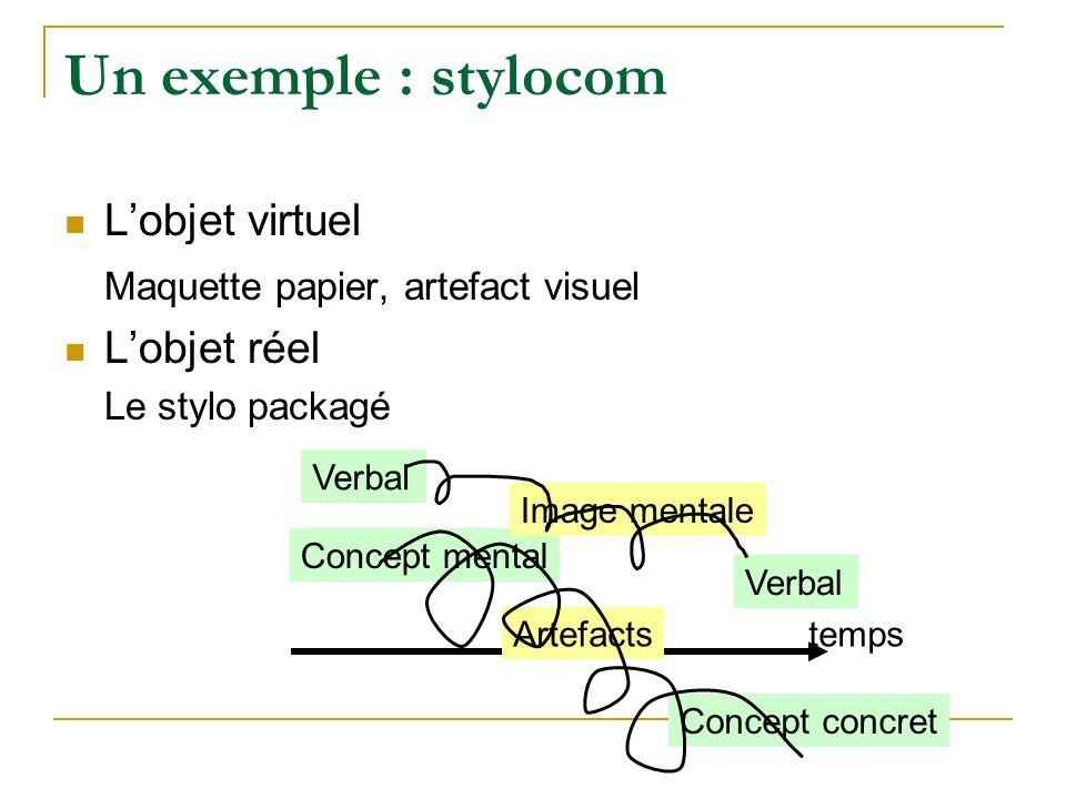 Un exemple : stylocom L'objet virtuel Maquette papier, artefact visuel