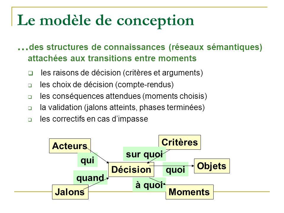 Le modèle de conception