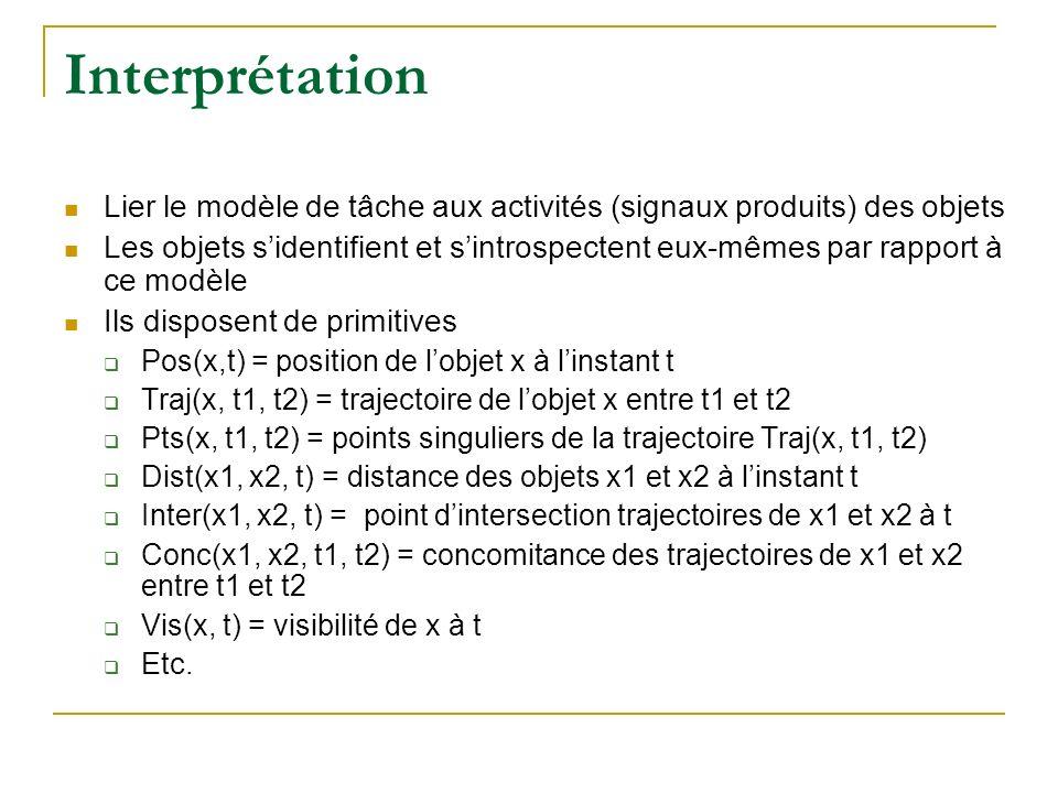 Interprétation Lier le modèle de tâche aux activités (signaux produits) des objets.