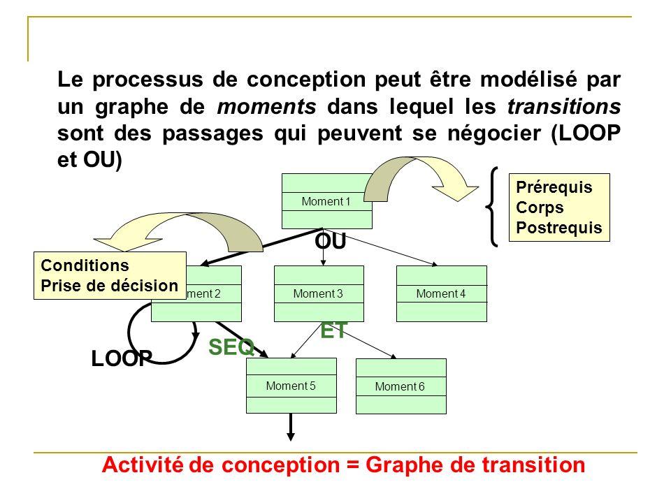 Activité de conception = Graphe de transition