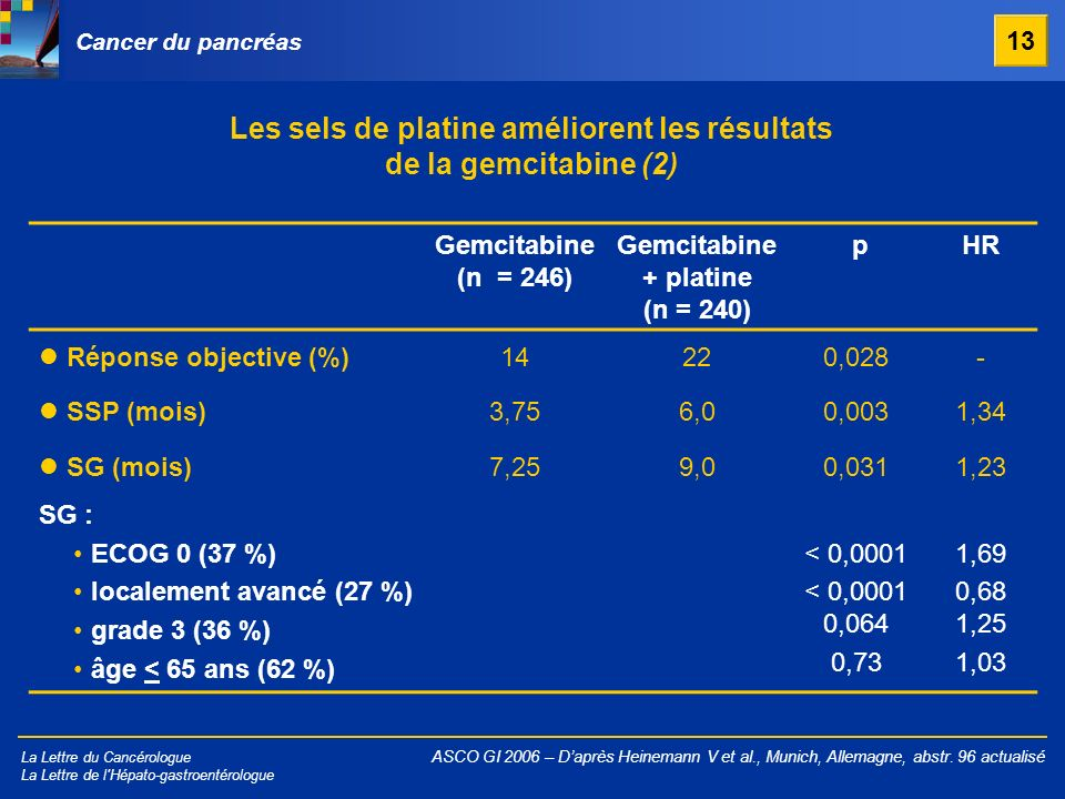 Les sels de platine améliorent les résultats de la gemcitabine (2)