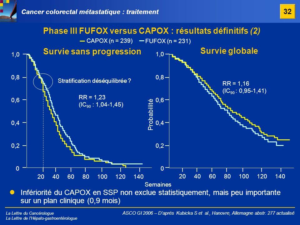 Phase III FUFOX versus CAPOX : résultats définitifs (2)