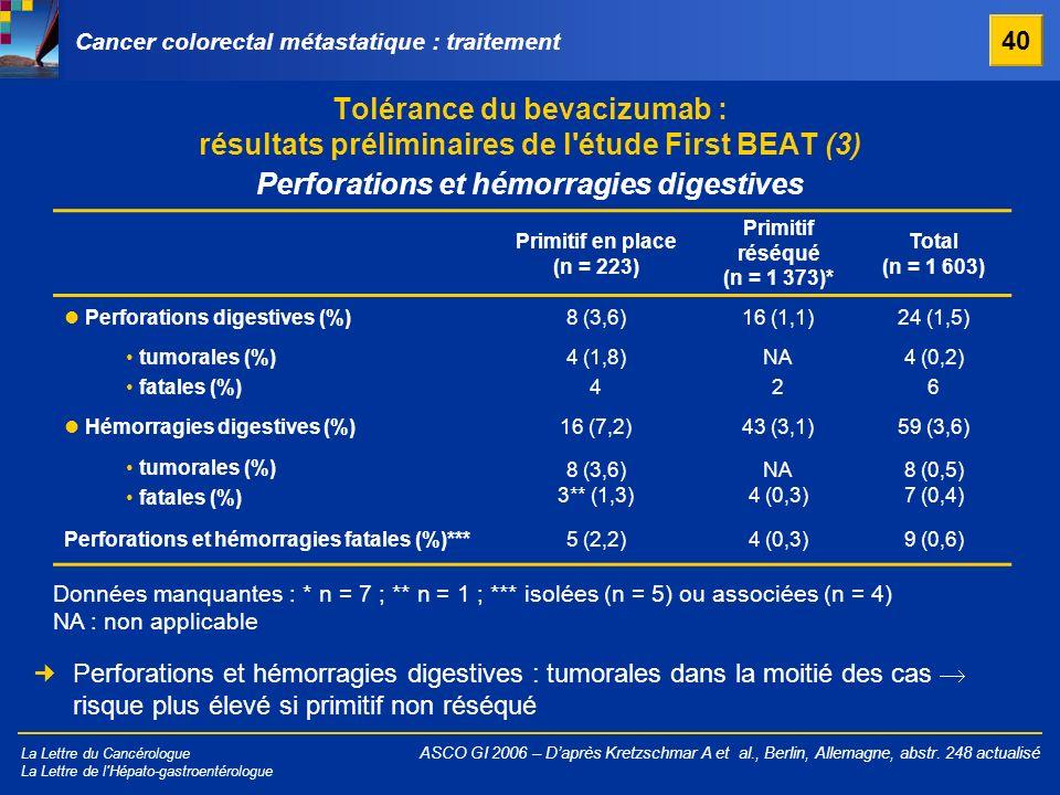 Perforations et hémorragies digestives Primitif réséqué (n = 1 373)*