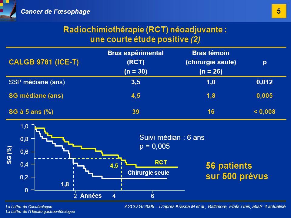 Radiochimiothérapie (RCT) néoadjuvante : une courte étude positive (2)