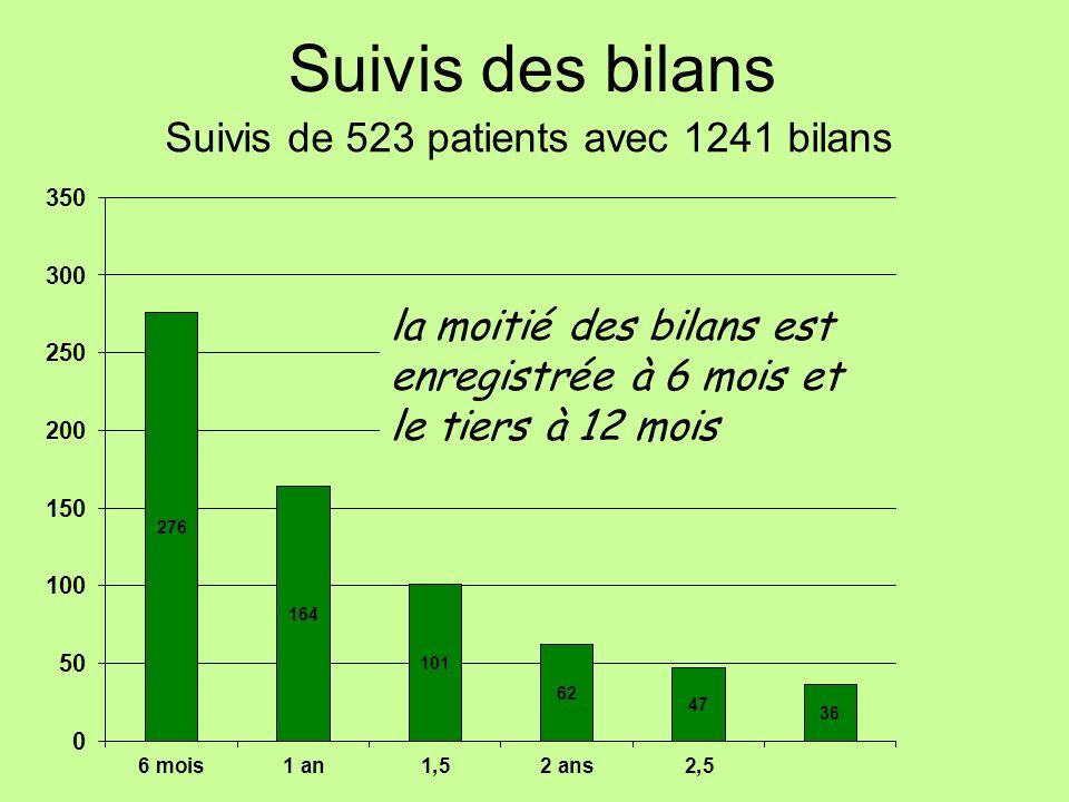 Suivis de 523 patients avec 1241 bilans