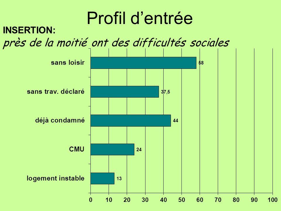 INSERTION: près de la moitié ont des difficultés sociales
