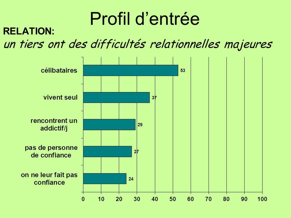 RELATION: un tiers ont des difficultés relationnelles majeures