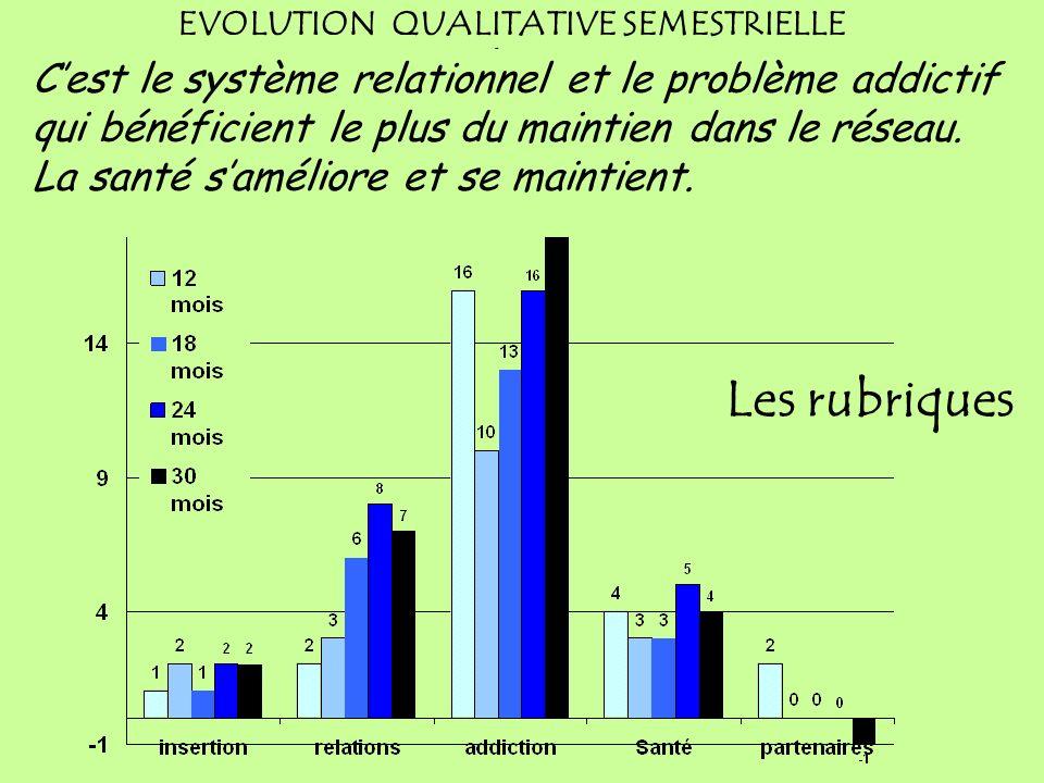 EVOLUTION QUALITATIVE SEMESTRIELLE Variation des indices de changement au 10 juin 2009 Suivis 353 patients : 703 bilans: 151 à 6 mois, 85 à 12 mois 54 à 18 mois 40 à 24 mois 19 à 30 mois