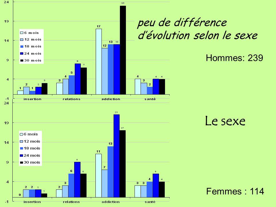 Le sexe peu de différence d'évolution selon le sexe Hommes: 239