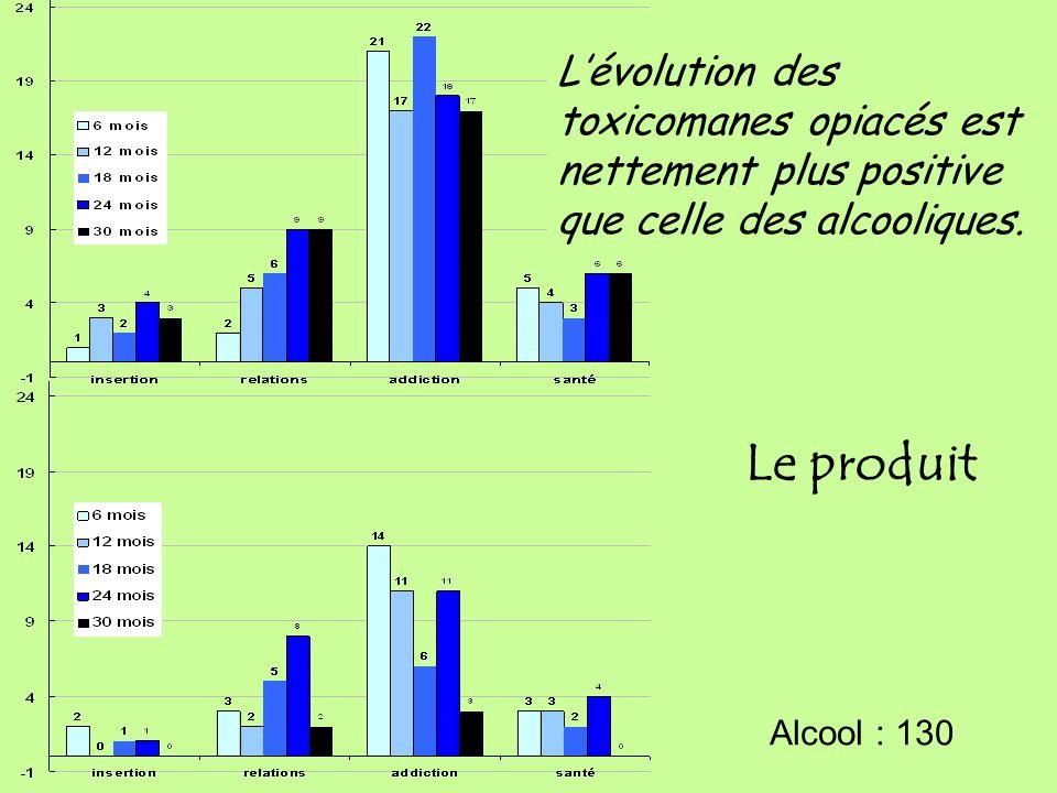 L'évolution des toxicomanes opiacés est nettement plus positive que celle des alcooliques.