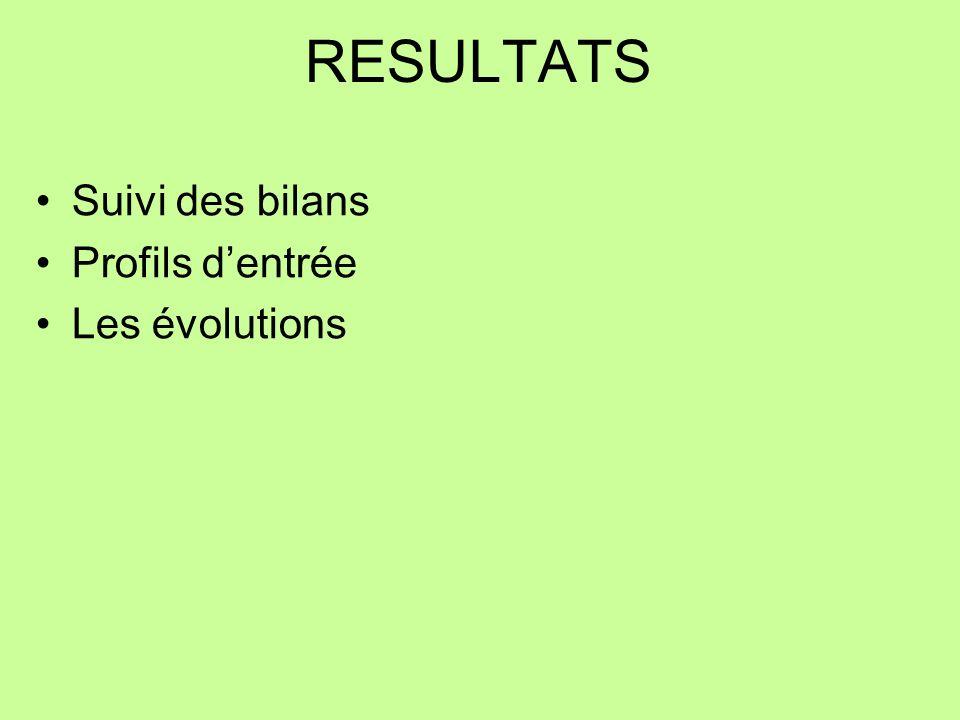 RESULTATS Suivi des bilans Profils d'entrée Les évolutions