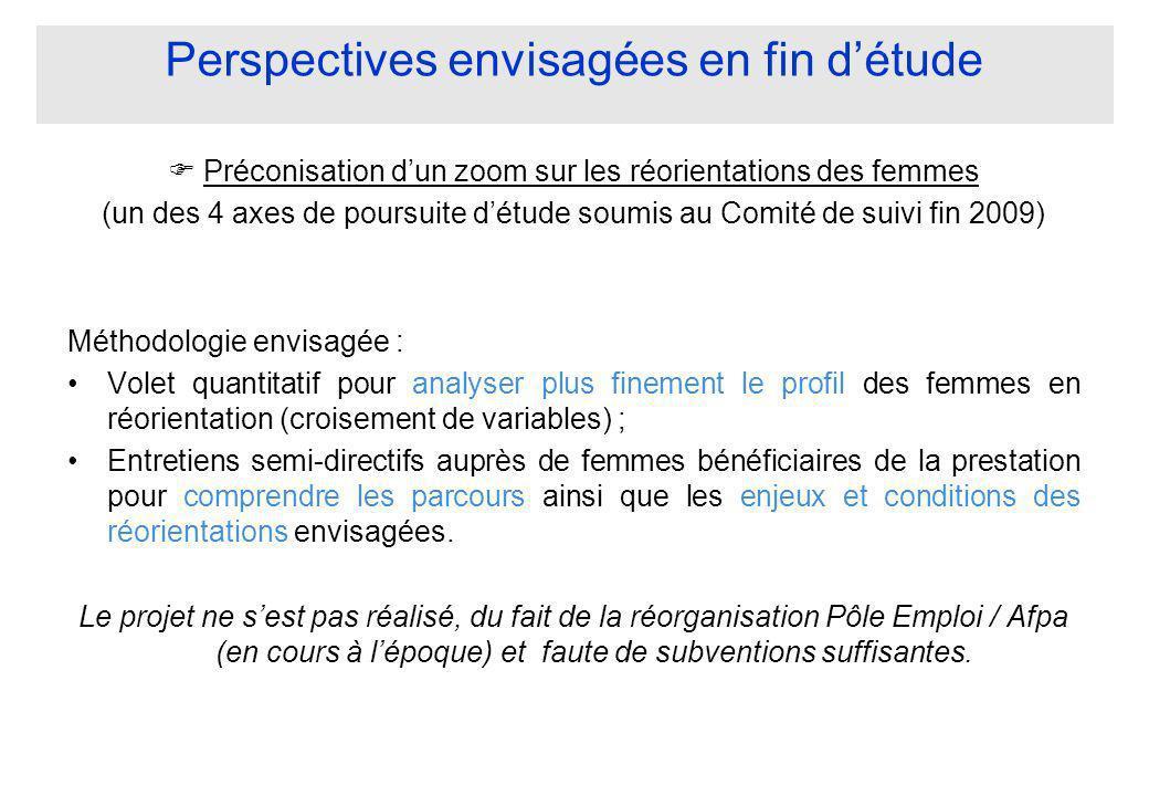 Perspectives envisagées en fin d'étude