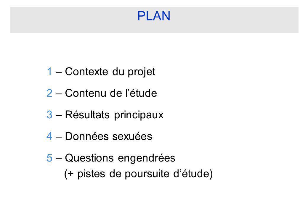PLAN 1 – Contexte du projet 2 – Contenu de l'étude