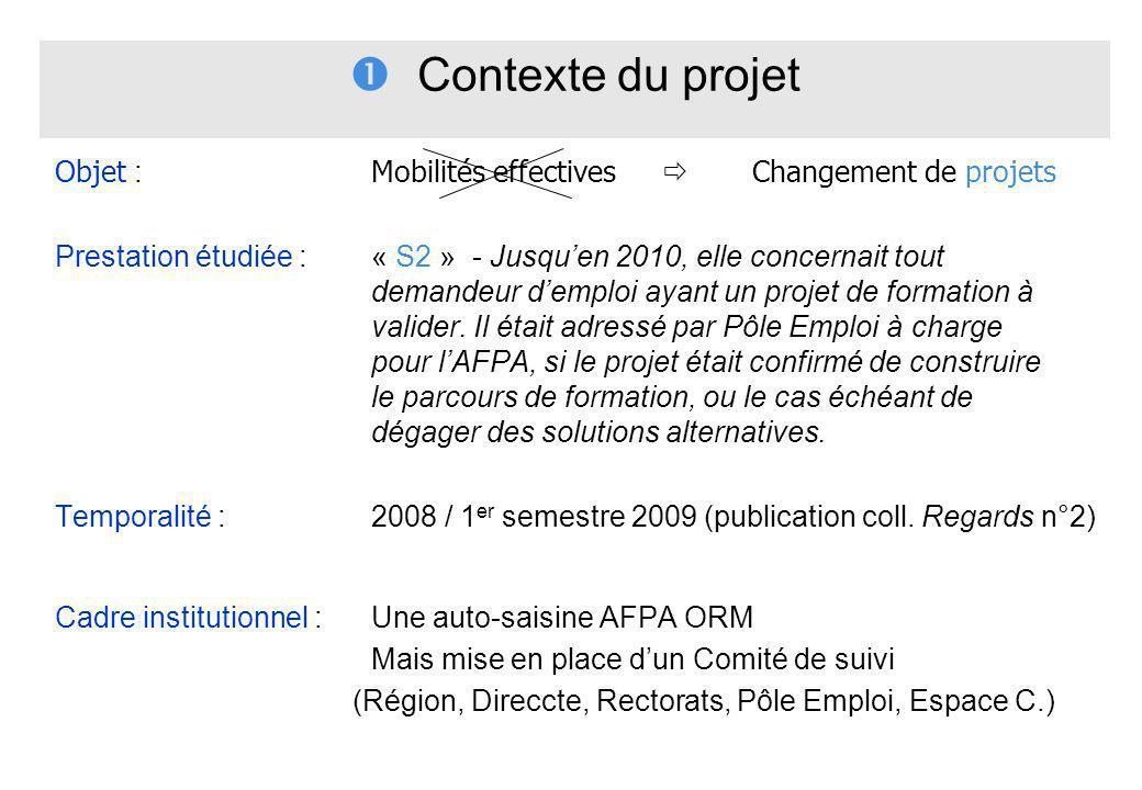  Contexte du projet Objet : Mobilités effectives  Changement de projets.