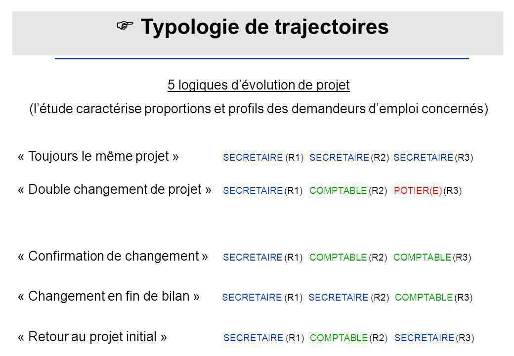  Typologie de trajectoires