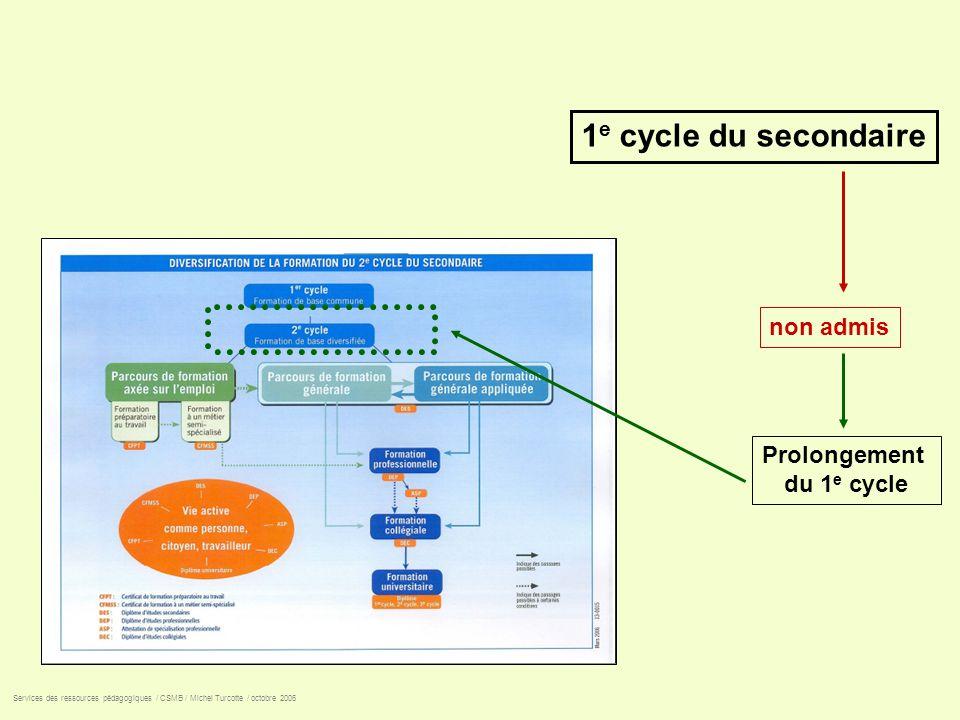 1e cycle du secondaire non admis Prolongement du 1e cycle