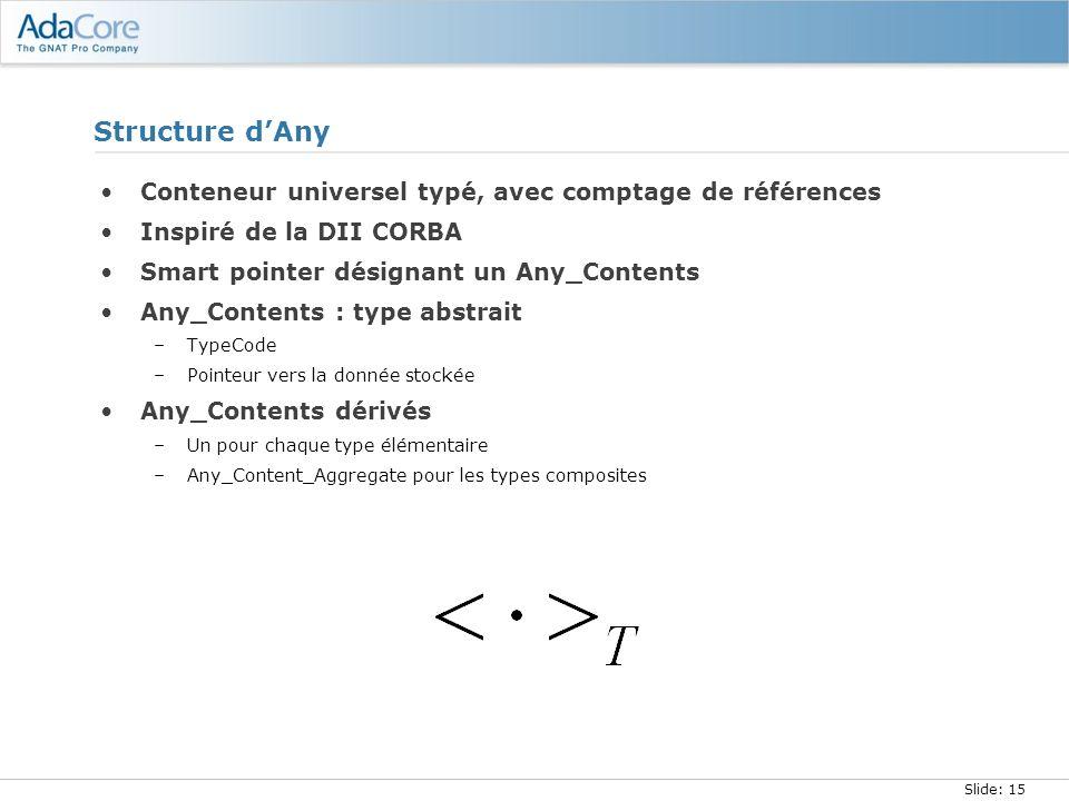 Structure d'Any Conteneur universel typé, avec comptage de références