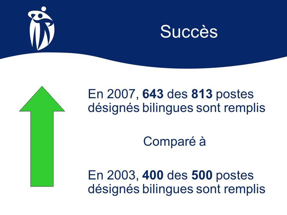 Succès En 2007, 643 des 813 postes désignés bilingues sont remplis