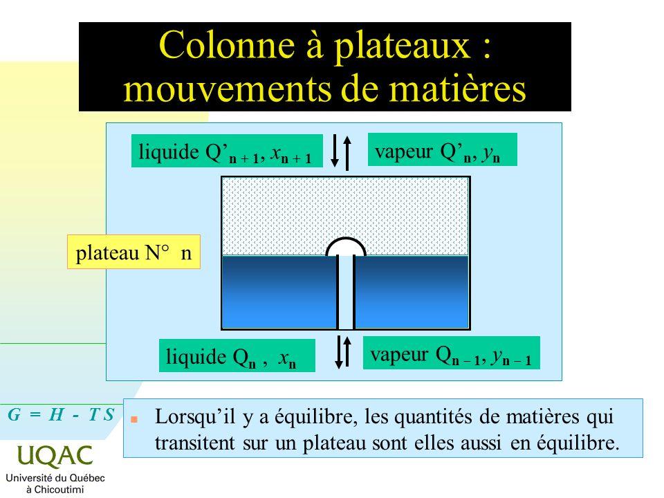 Colonne à plateaux : mouvements de matières