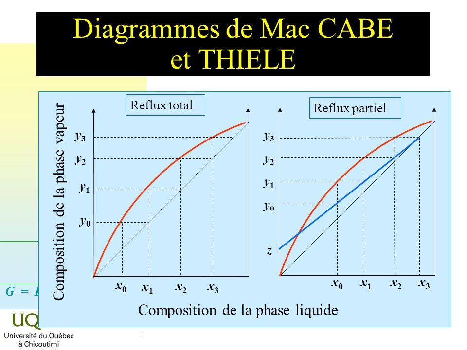 Diagrammes de Mac CABE et THIELE