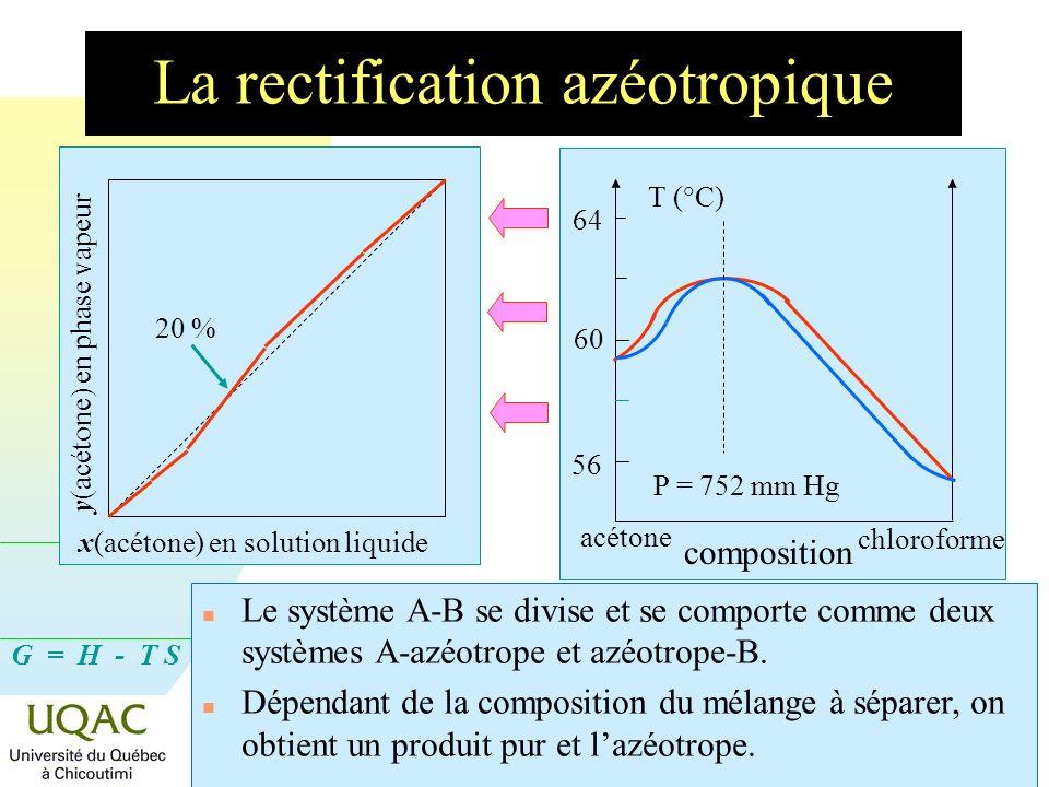 La rectification azéotropique