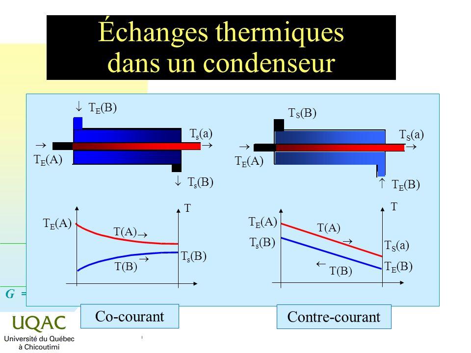 Échanges thermiques dans un condenseur