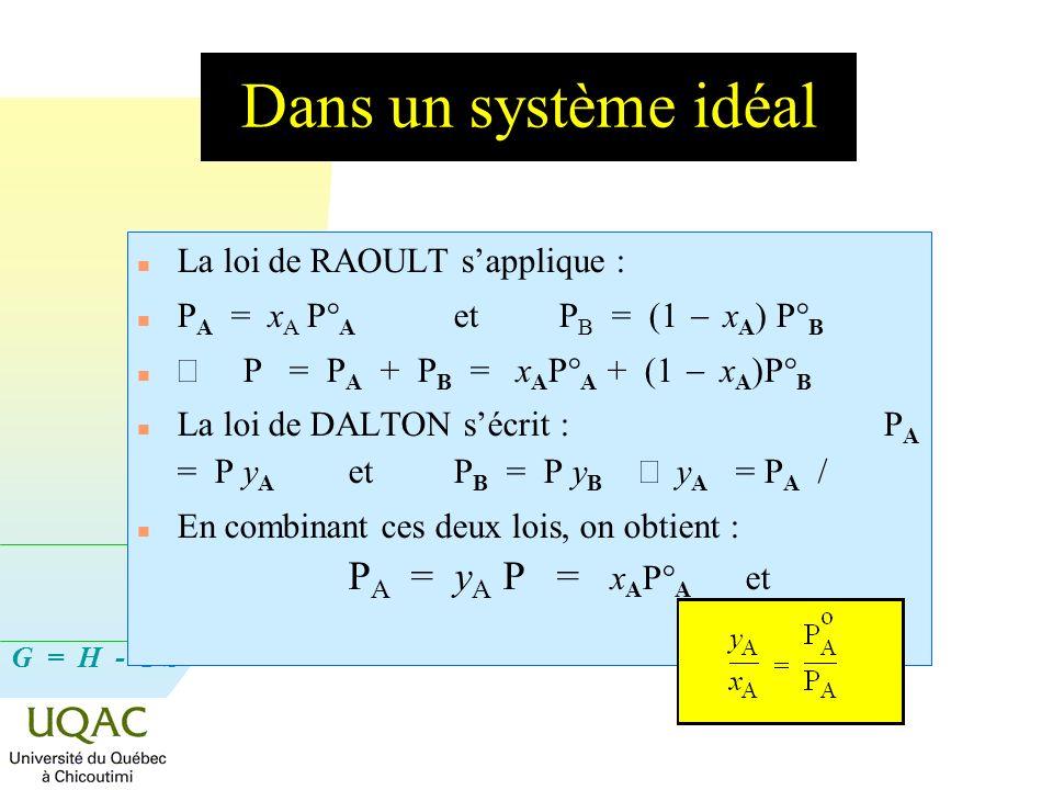 Dans un système idéal La loi de RAOULT s'applique :