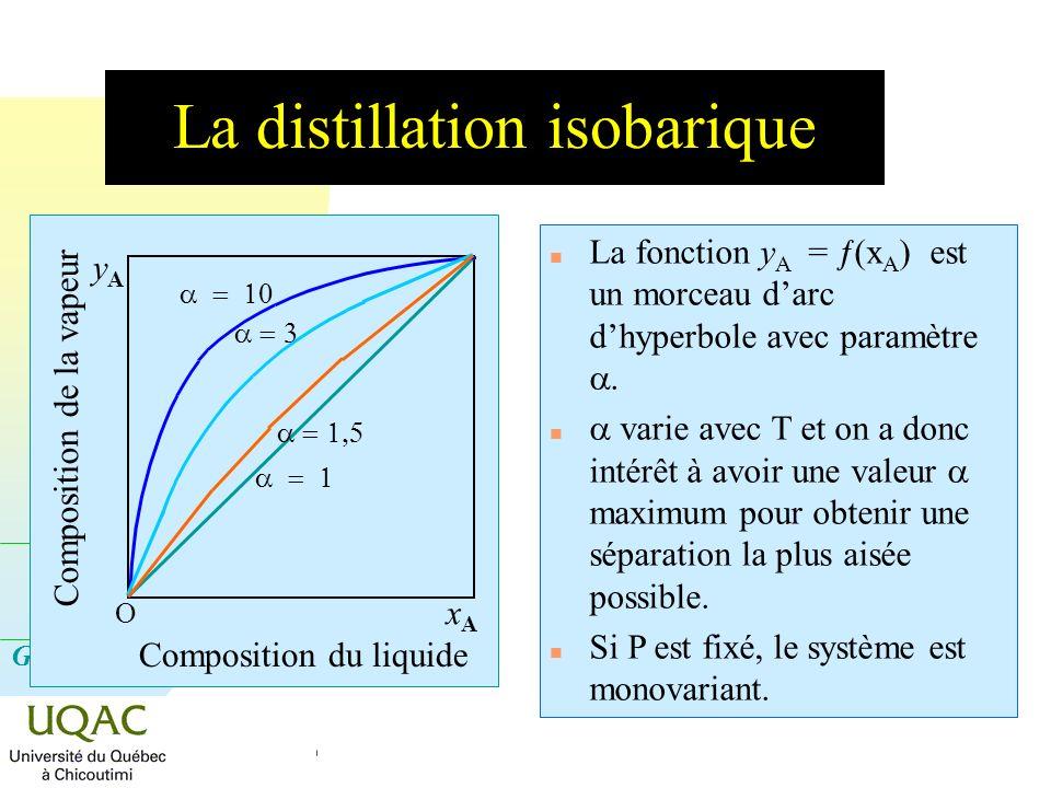 La distillation isobarique