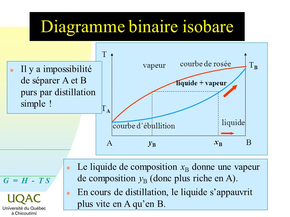 Diagramme binaire isobare