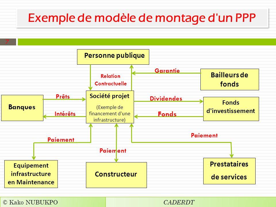 Exemple de modèle de montage d un PPP