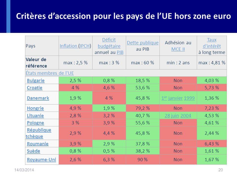Critères d'accession pour les pays de l'UE hors zone euro