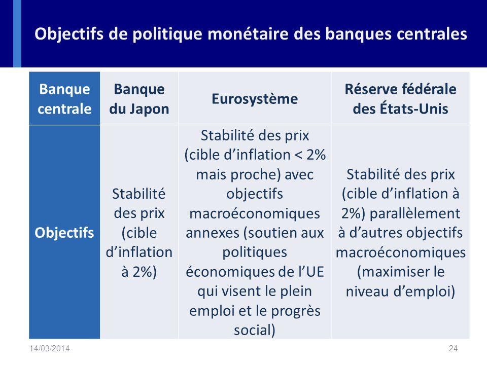 Objectifs de politique monétaire des banques centrales
