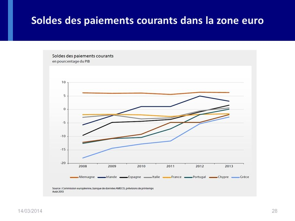 Soldes des paiements courants dans la zone euro